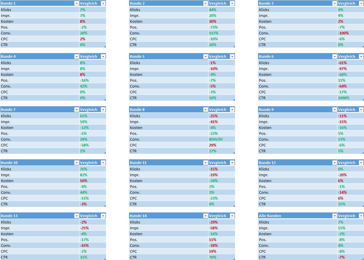 SEA Übersicht von 14 Kunden