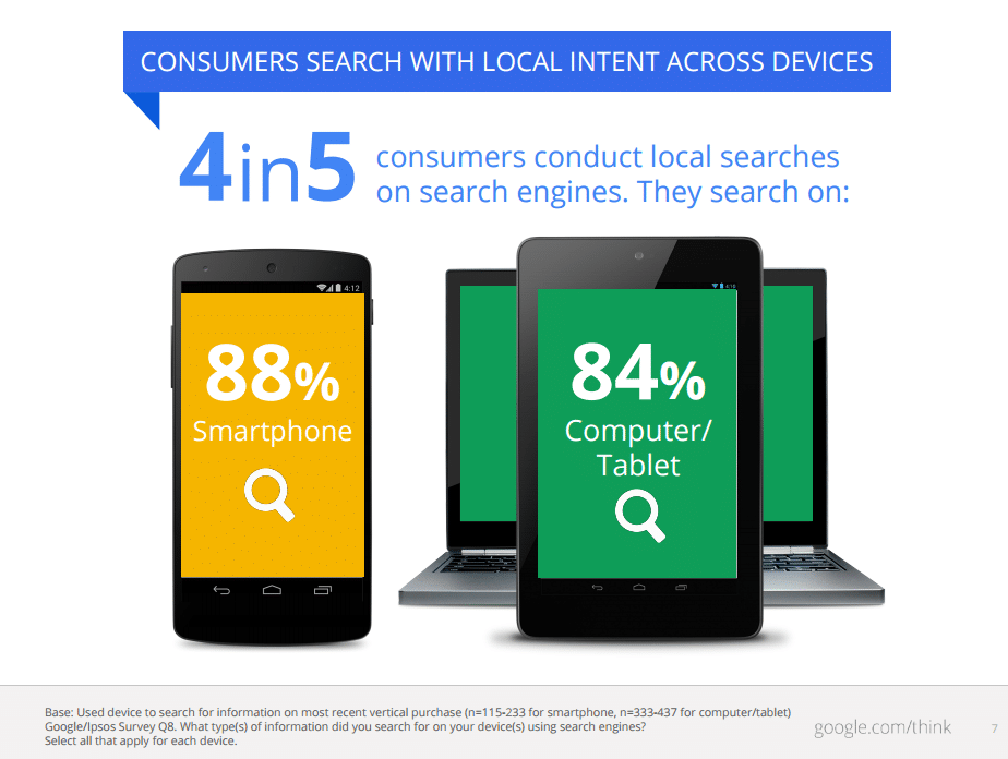 Vier von fünf Nutzern stellen lokale Suchanfragen
