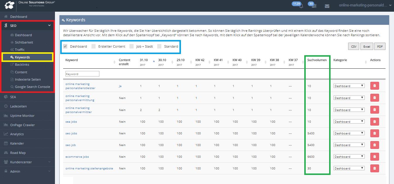 OSG Performance Suite Keyword Suchvolumen