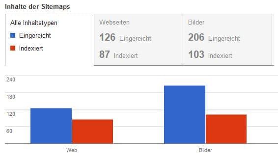 Überblick über indexierte und eingerichte Seiten über die Sitemap XML in der Google Search Console