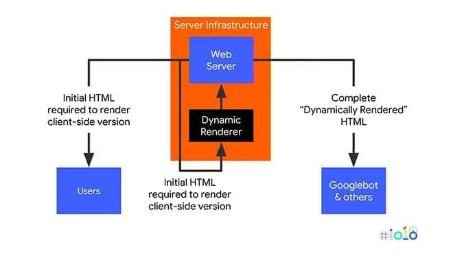 Schaubild mögliche Umsetzung des Dynamic Rendering (c) seroundtabel
