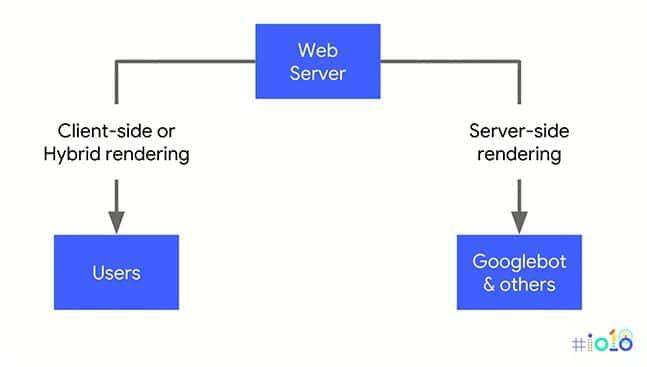 Neues Dynamic Rendering von Google