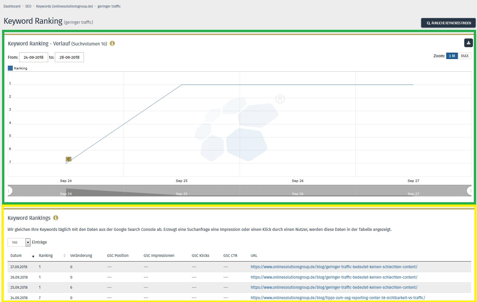 Rankingverlauf mit Flagge um Content in der OSG Performance Suite nachzuverfolgen