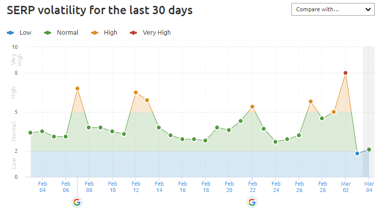 Semrush - Hinweise auf erneutes Update des Suchalgorithmus