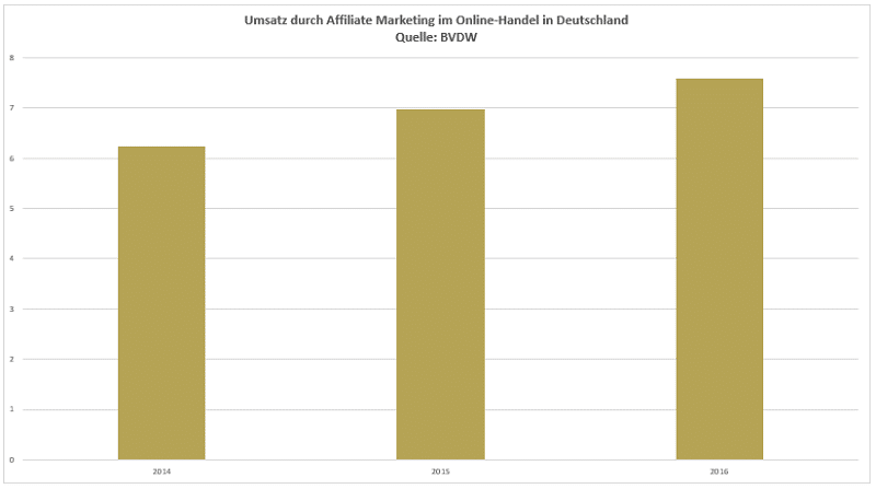 Affiliate Marketing Statistik Umsatz Affiliate Marketing in D