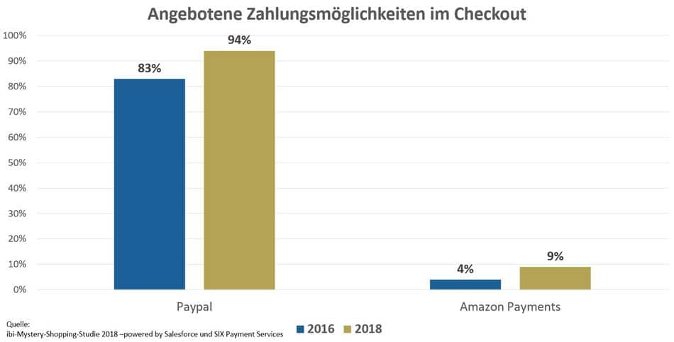 Amazon Payments vs Paypal Studie