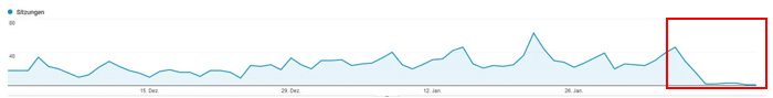 Anzahl von Sitzungen in Analytics