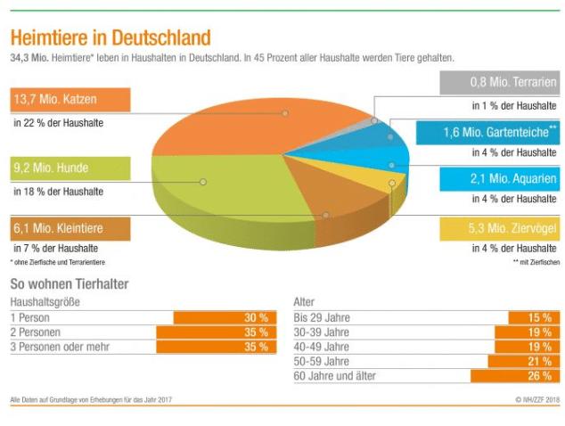 Haushalte mit Tieren in Deutschland