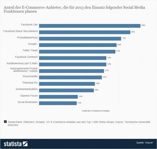 Anteil der E-commerce Anbieter die fuer 2013 den einsatz folgender social media funktionen planen
