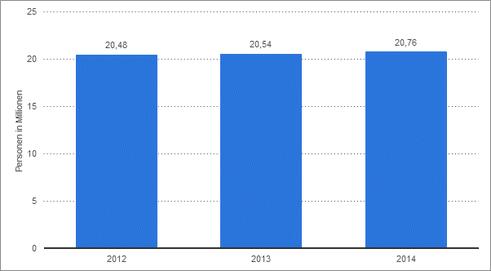 Anzahl der Personen in Deutschland, die HiFi-Lautsprecherboxen im Haushalt besitzen, von 2012 bis 2014 (Personen in Millionen)