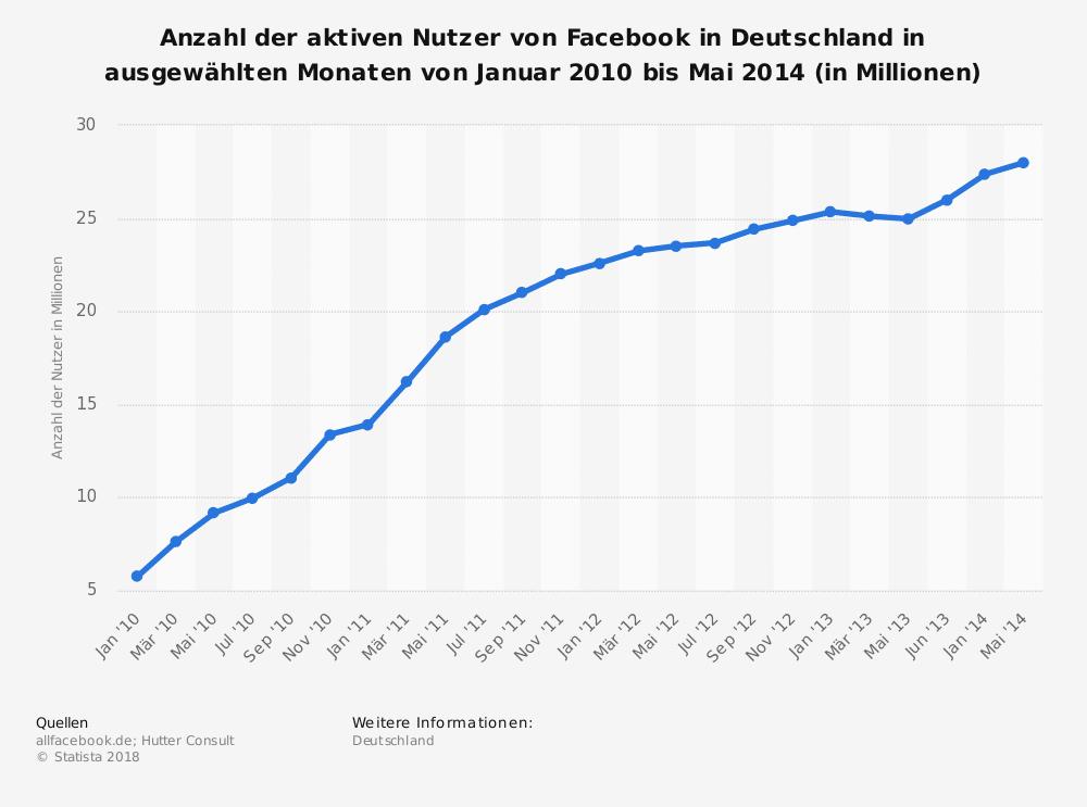 Anzahl der aktiven Nutzer von Facebook in Deutschland in ausgewählten Monaten von Januar 2010 bis Mai 2014