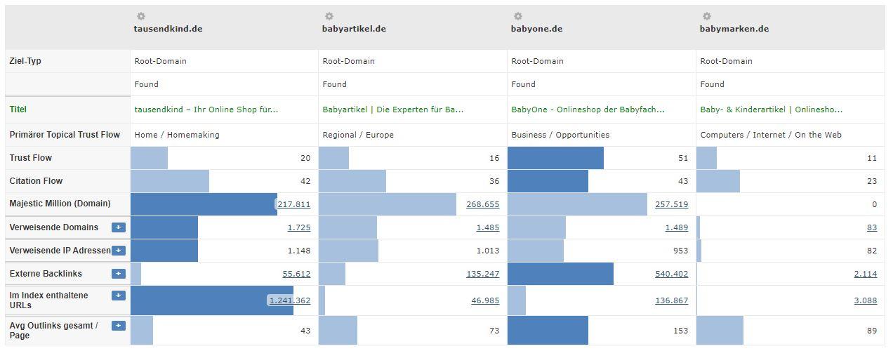 Baby und Kinder Branche - TrustFlow Vergleich Konkurrenten