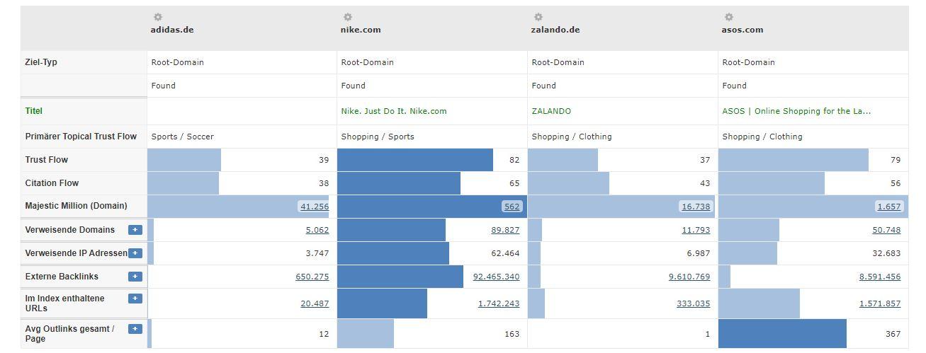 Bademode Branche - Vergleich Trust Flow der Konkurrenten