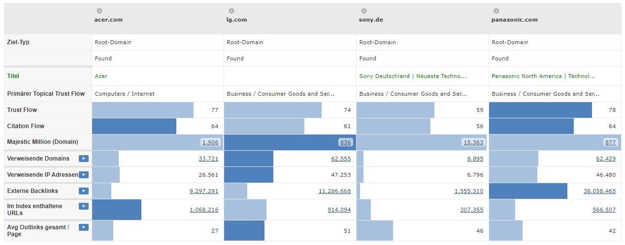 Beamershops Branche - Vergleich TrustFlow Konkurrenten