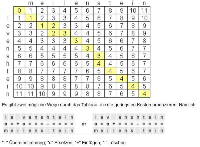 Beispiel Levenshtein-Algorithmus