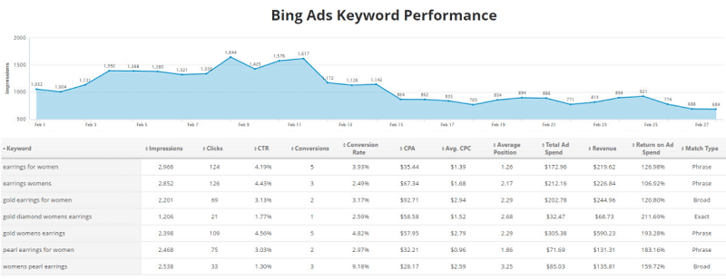 Bing Ads Keyword Performance