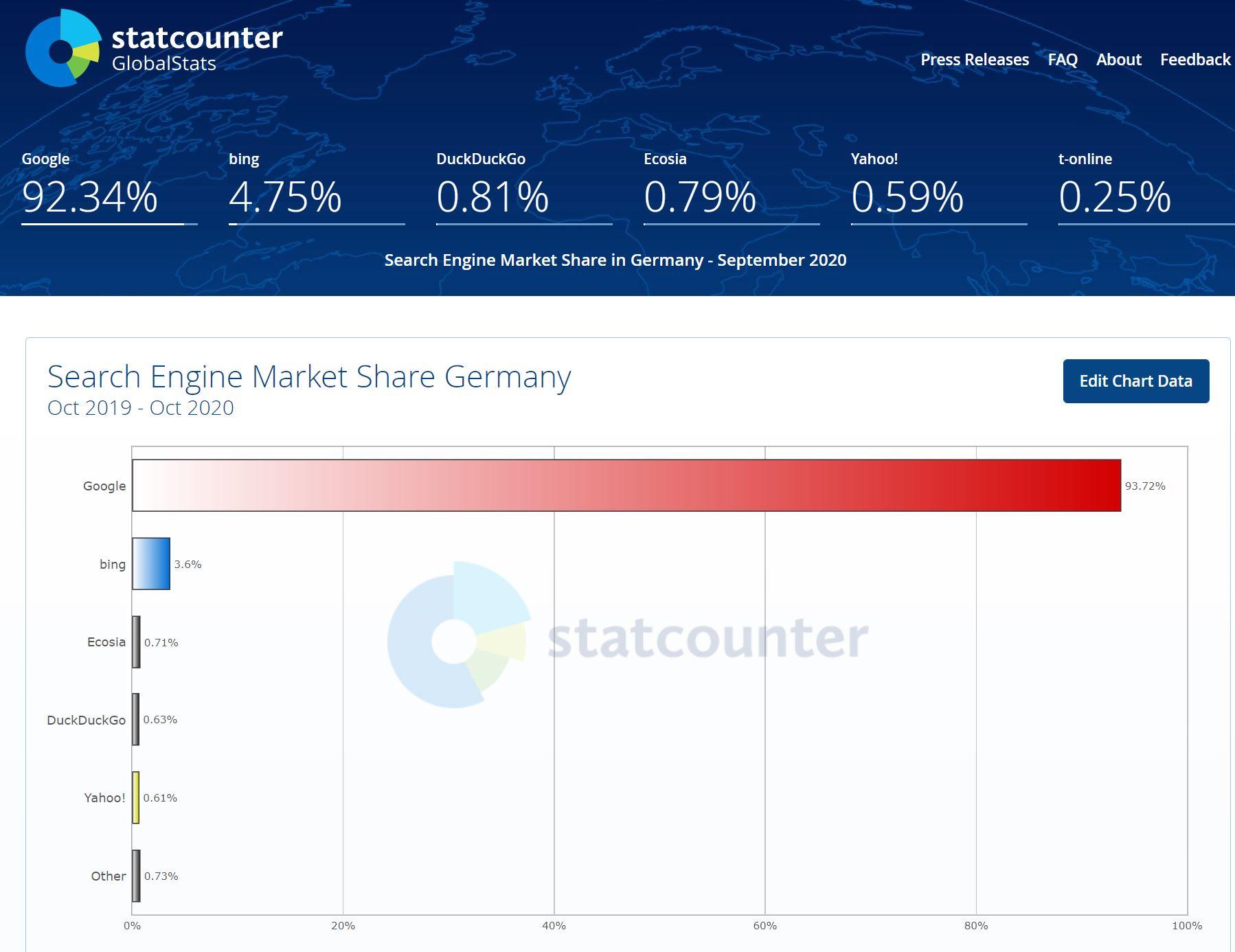 Bing_SEO_Chart_Germany