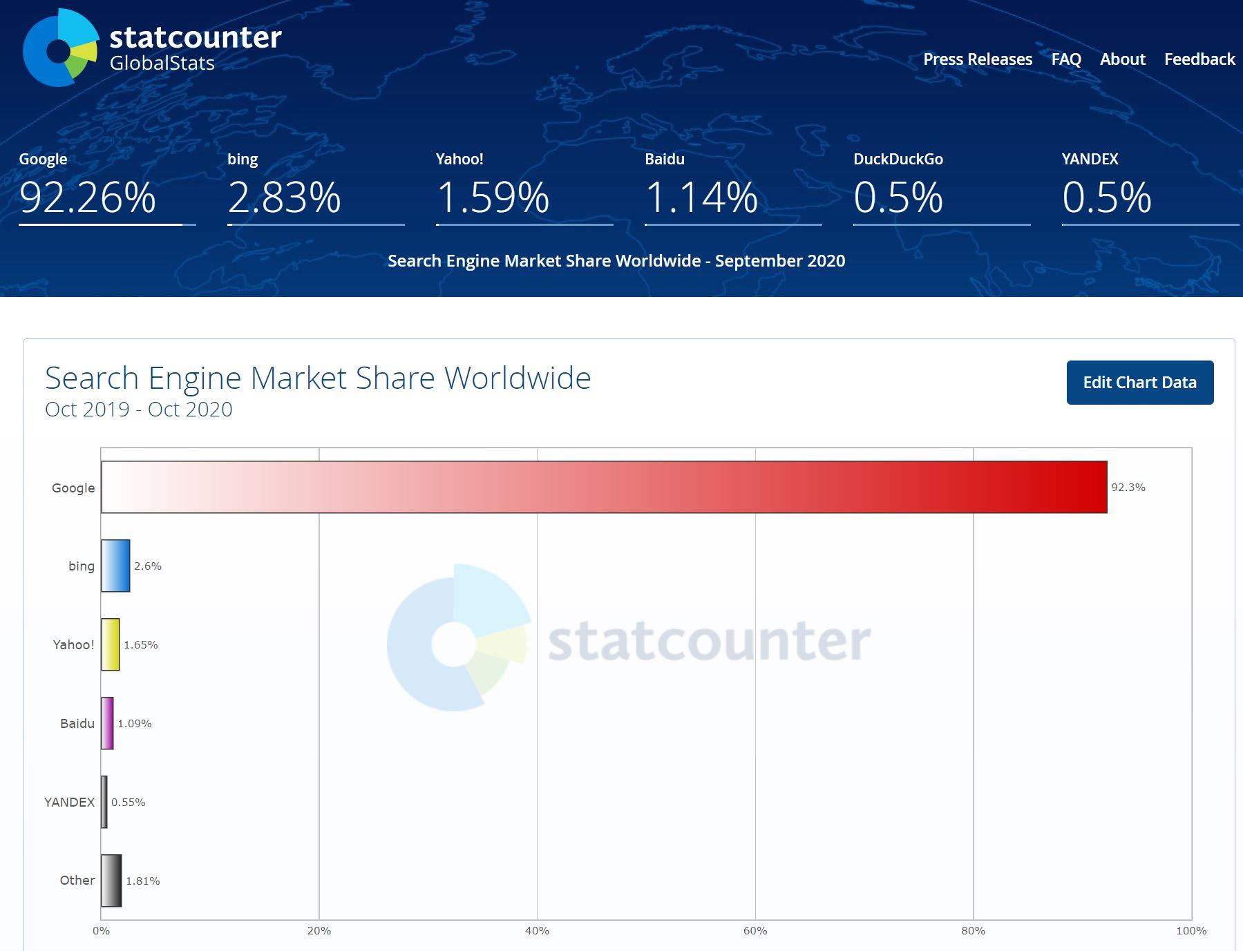 Bing_SEO_Chart_Wordwide