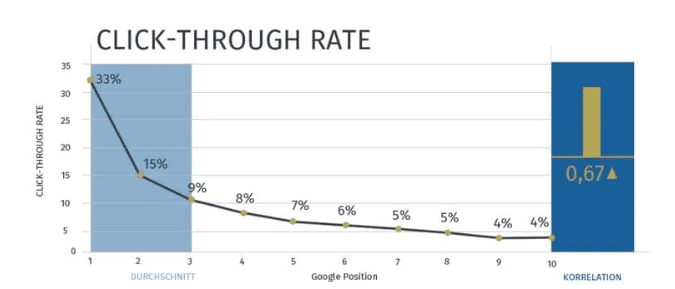 Click Through Rate in den Google SERPs