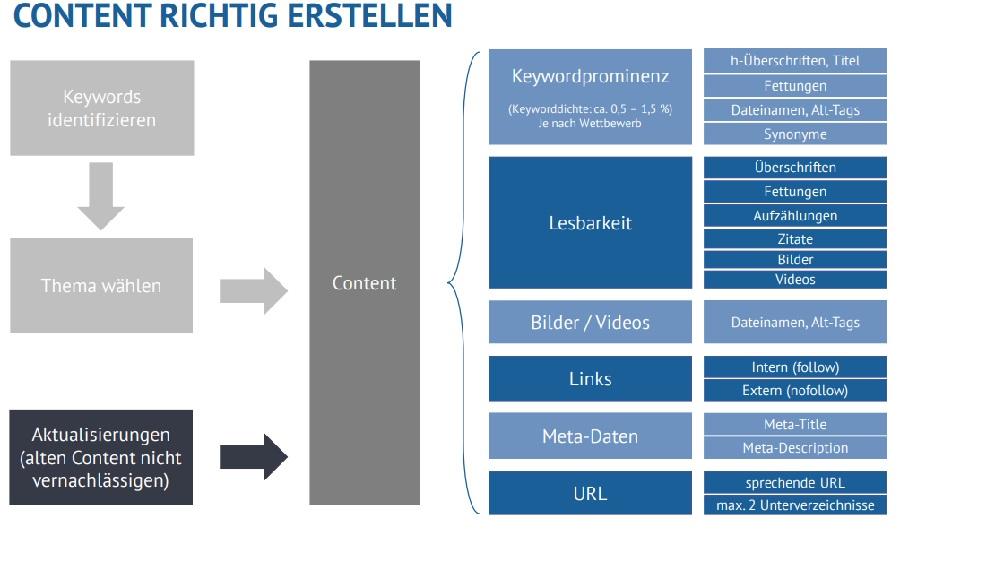 Content Übersicht im SEO Management