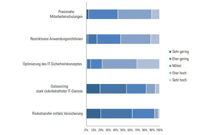 Studienergebnisse zu Effektivität von Schutzmaßnahmen gegen Cyber Risiken I Web Security