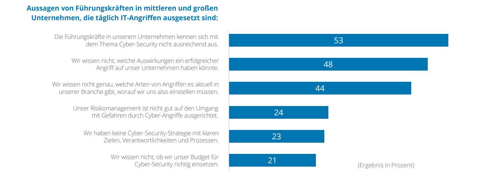 Web Security - Warum es ein wichtiges Thema ist