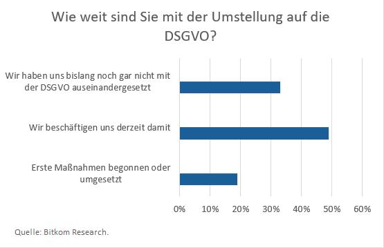 DSGVO Umfrage Bitkom research