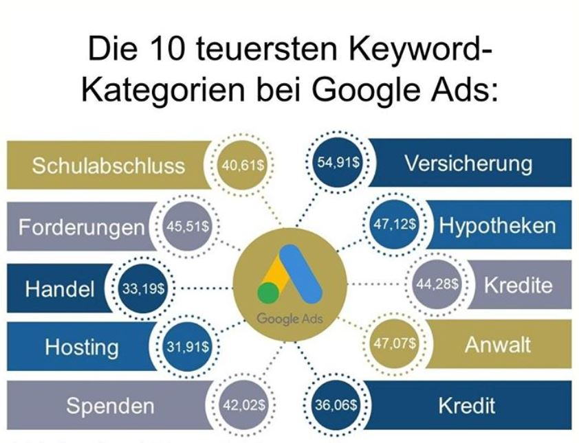 Die 10 teuersten Keyword Kategorien bei Google Ads
