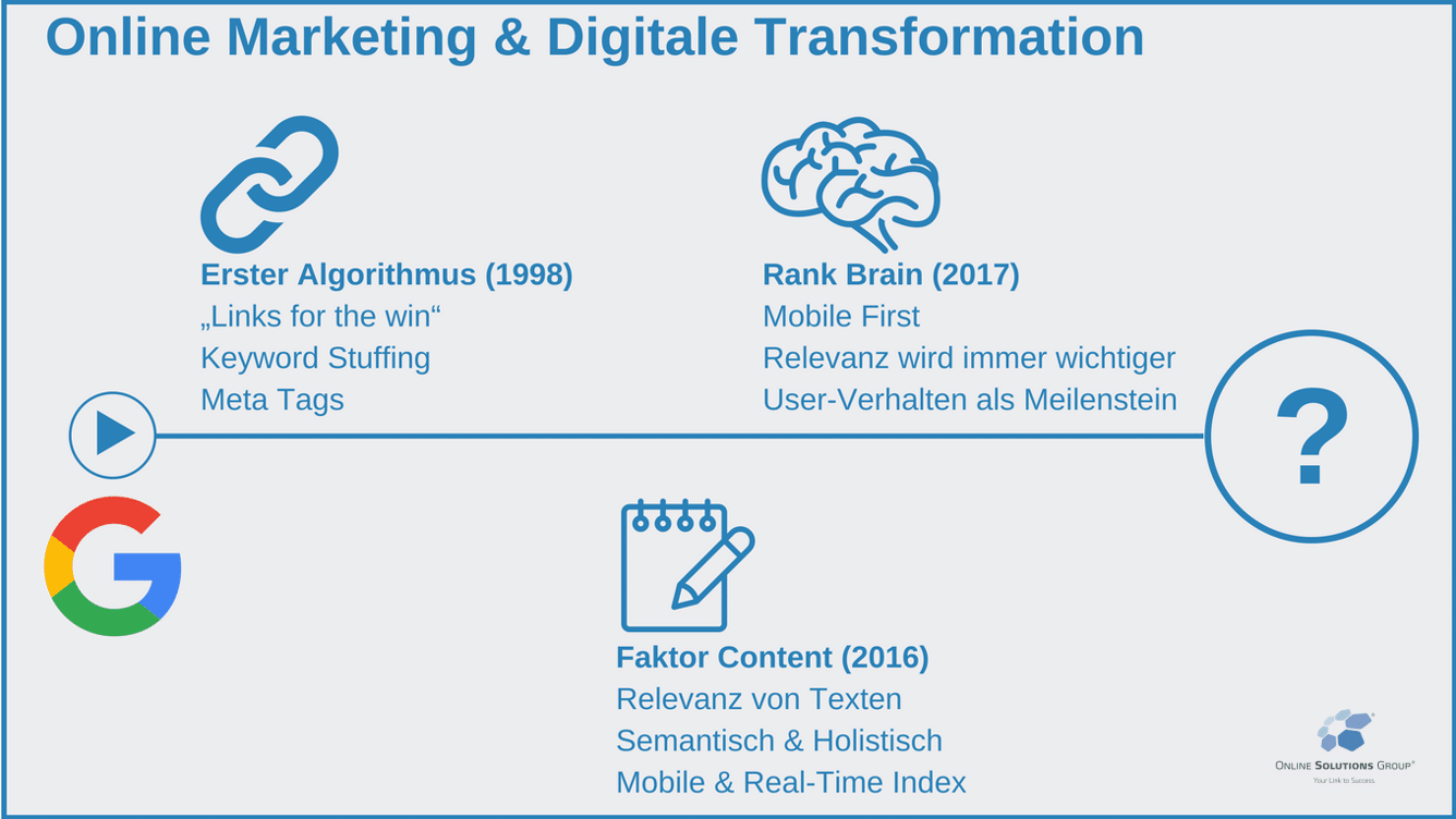 Digitale Transformation Timeline