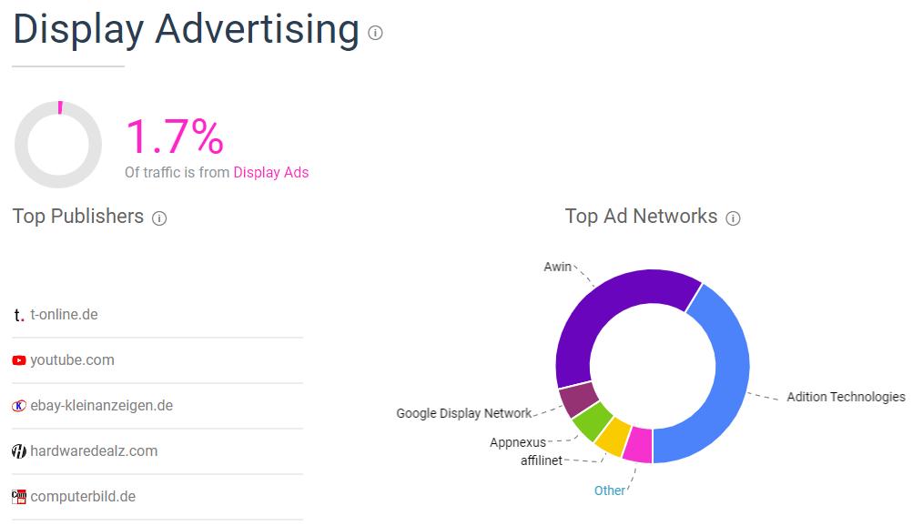 Display Advertising OTTO