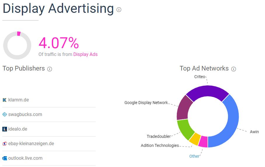 Display Advertising zooplus