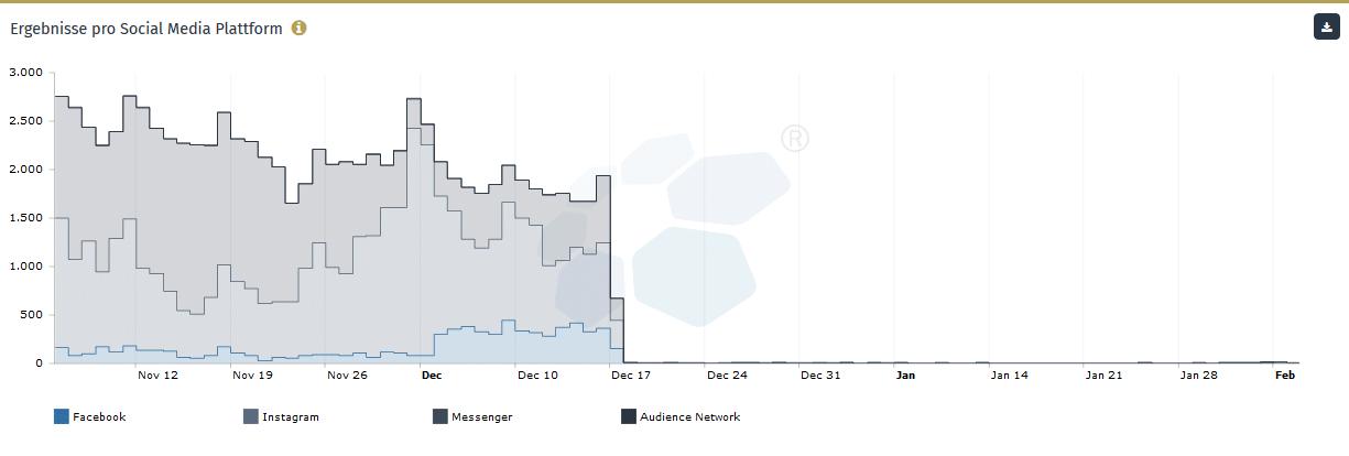 Ergebnisse pro Social Media Plattform
