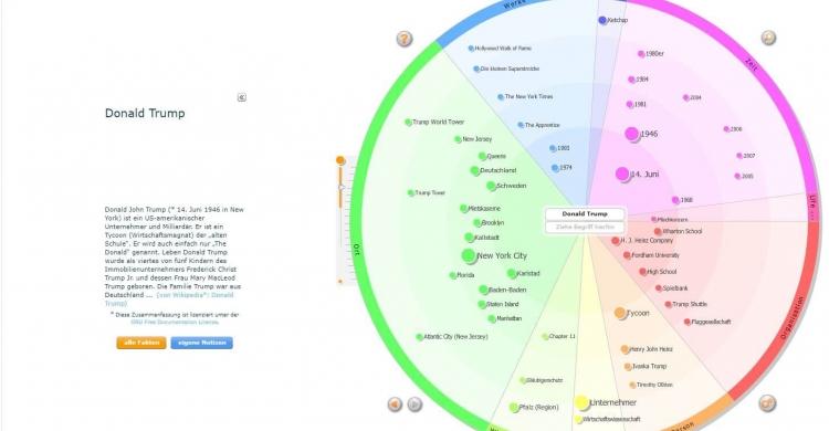 Content Marketing Tool Eyeplorer Mindmap zu den semantischen Zusammenhängen von Donald Trump