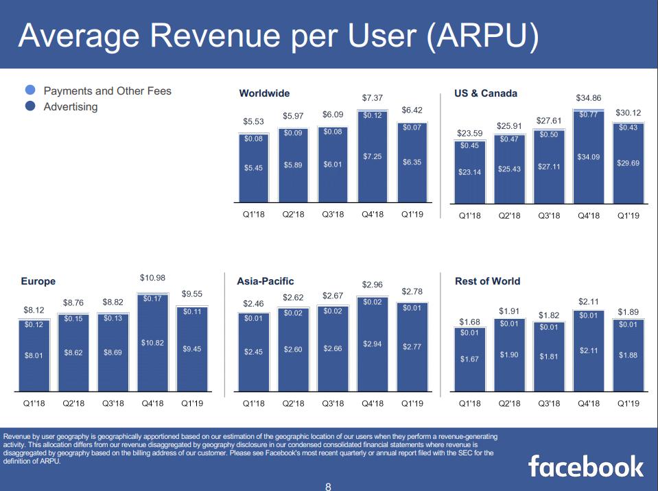 Facebook - durchschnittlicher Umsatz pro User
