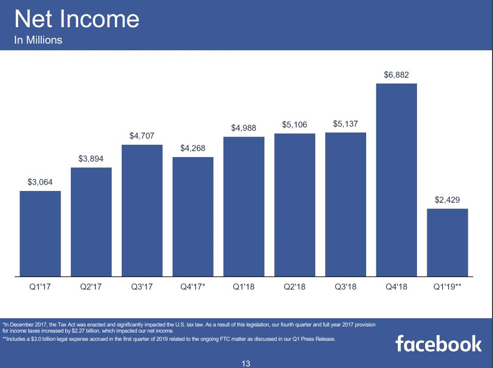 Statistik Facebook Netto Gewinn im ersten Quartal 2019