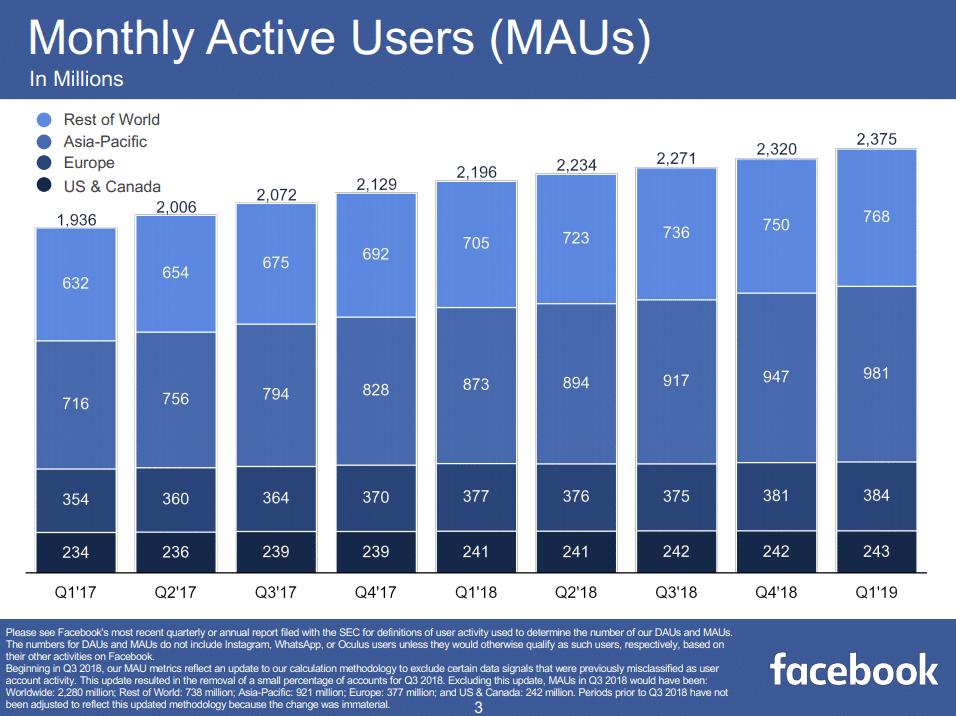 Facebook - monatlich aktive Nutzer in Q1 2019