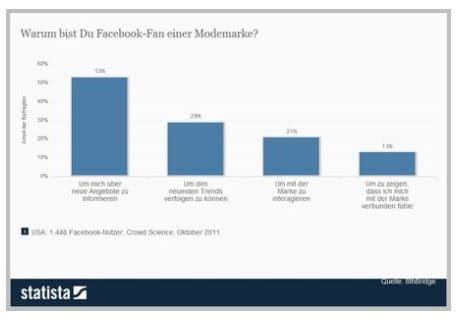 Facebook Statistik zu Fan von Modemarken