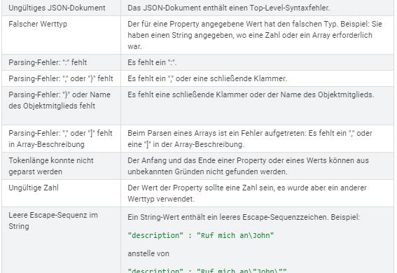 Screenshot GSC Bericht zu Parsing-Fehlern