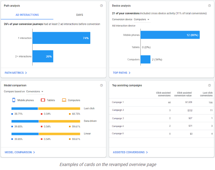 Google Ads neue Reports