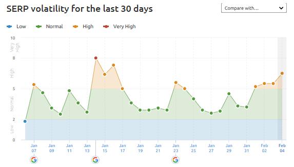 Google Algoritmus Update