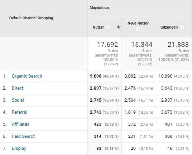 Sitzungen und Nutzer sind zwei wichtige Kennzahlen in Google Analytics.
