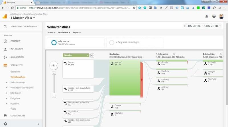 Der Verhaltensfluss in Google Anayltics zeigt ähnlich wie der Nutzerverfluss eine Visualisierung des Verhaltens der Nutzer. Hier werden Interaktionen dargestellt.