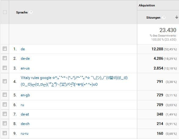 Sprach Spam in Google Analytics