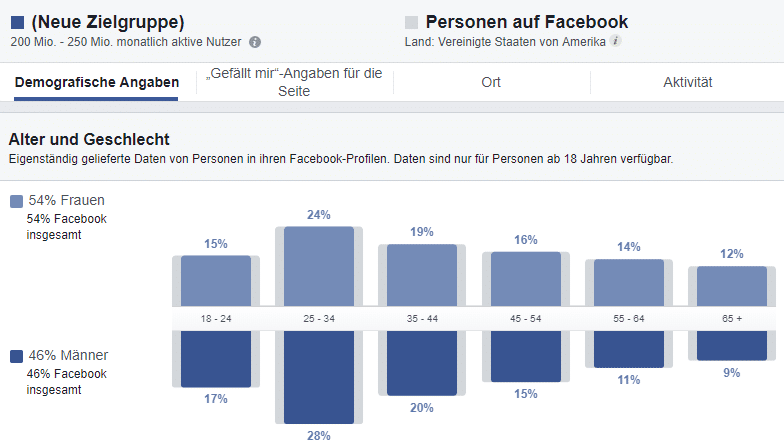 Google Analytics mit Facebook Facebook Insights