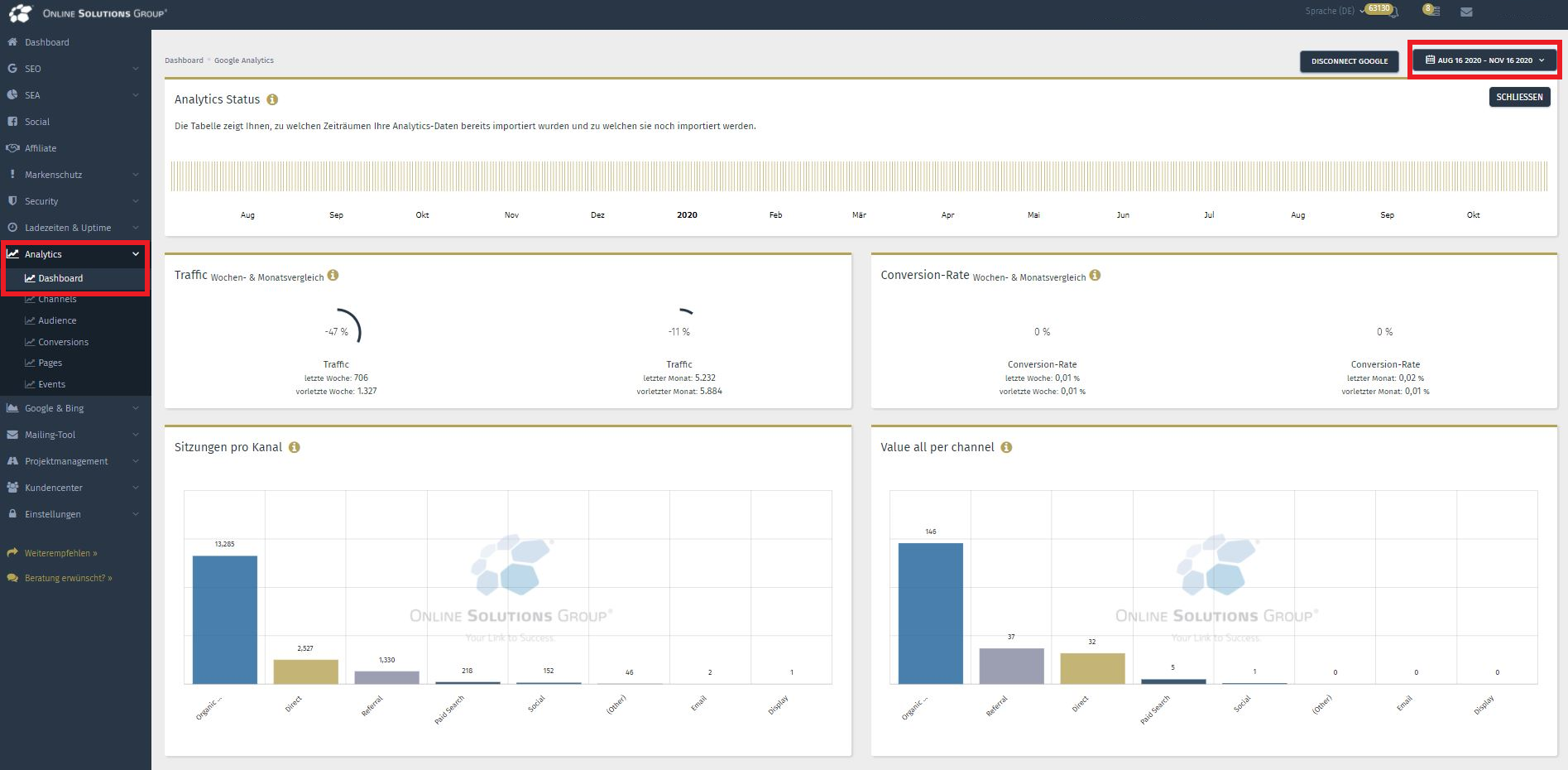 Google Analytics Tool in der Performance Suite: Dashboard