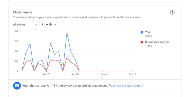 Google News Daten My Business OSG