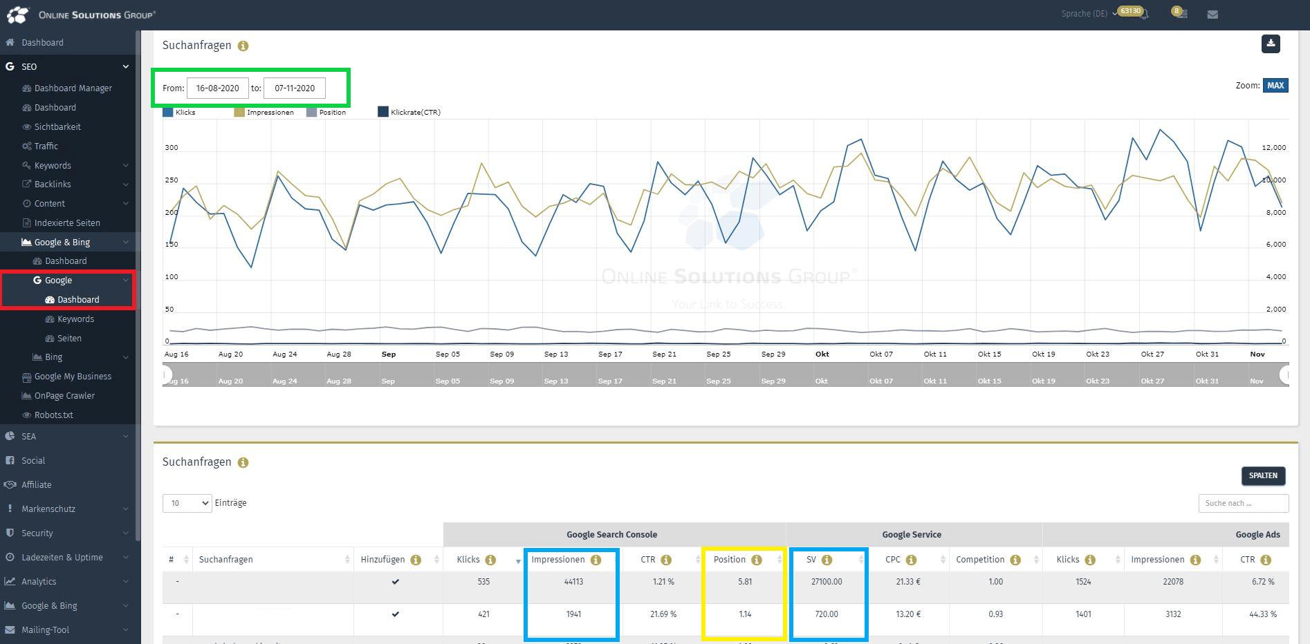 Die Google Search Console in der Performance Suite: Das Dashboard