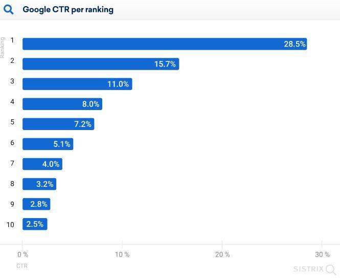 Sichtbarkeit von Websites nach Google Ranking