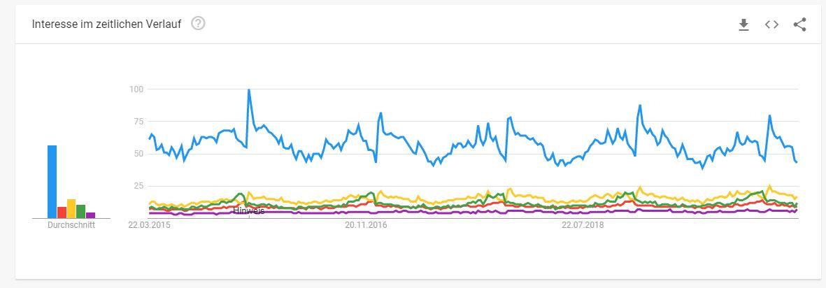 Google Trends - Deko Branche Artikel
