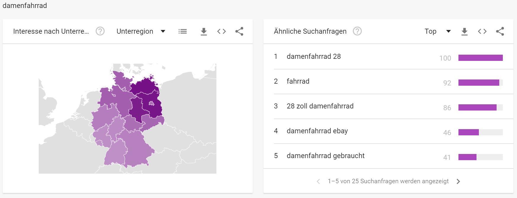 Google Trends - Interessante Suchbegriffe Fahrradbranche - Damenfahrrad